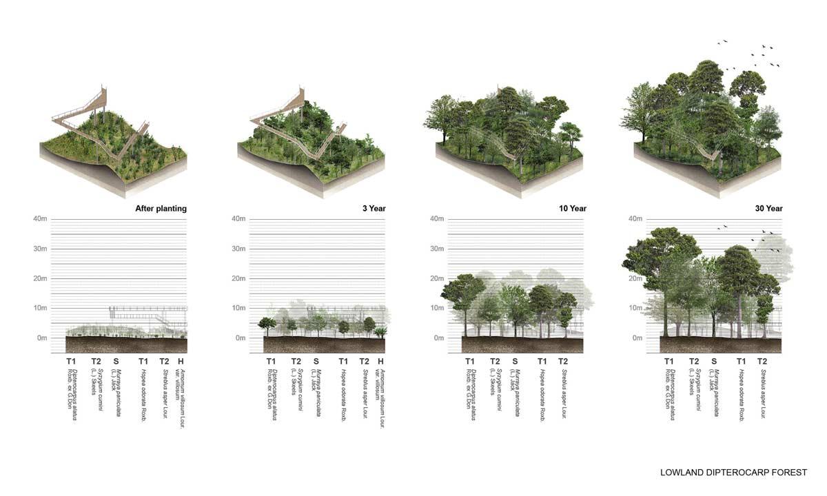 14-diagram « landscape architecture platform | landezine landscape diagram